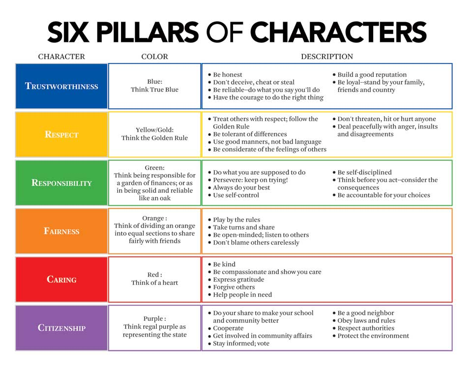 BrotherWord - 6 Pillars of Character